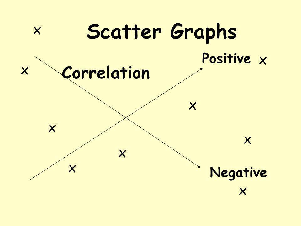 Scatter Graphs x x x x x x x x x Correlation Positive Negative
