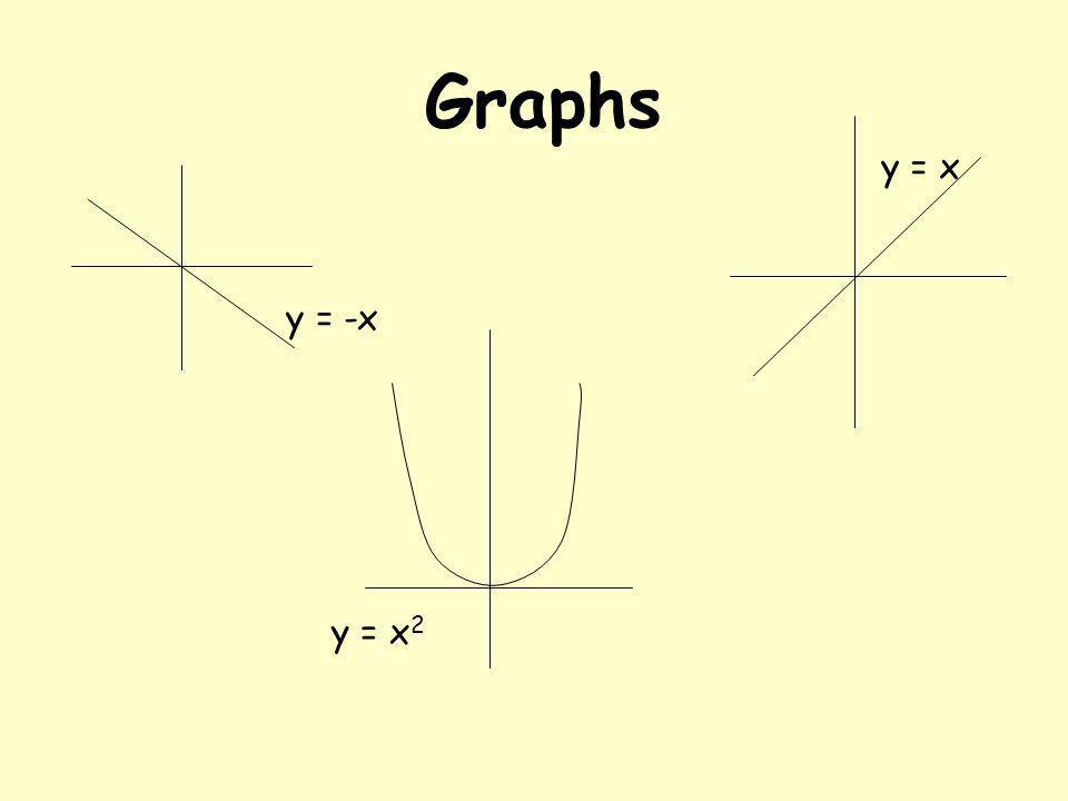 Graphs y = -x y = x y = x 2