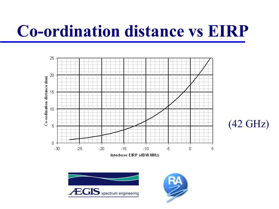 Co-ordination distance vs EIRP (42 GHz)