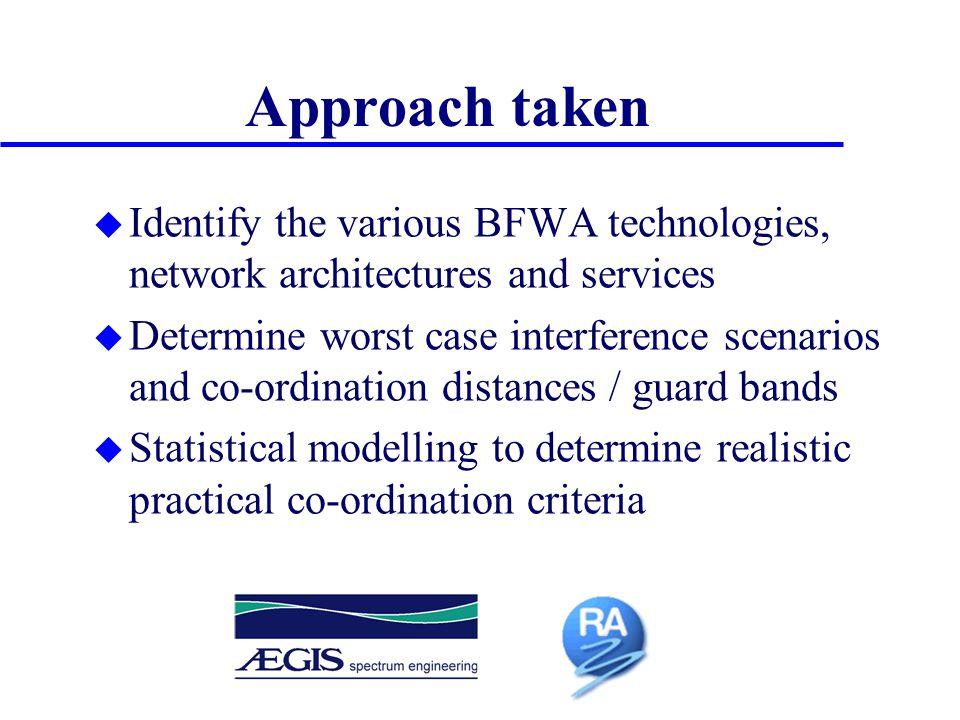 BWFA Characteristics u TDMA or FDMA u TDD or FDD u Symmetric or Asymmetric u PMP or Mesh Need to develop generic criteria to cater for all potential BWFA implementations