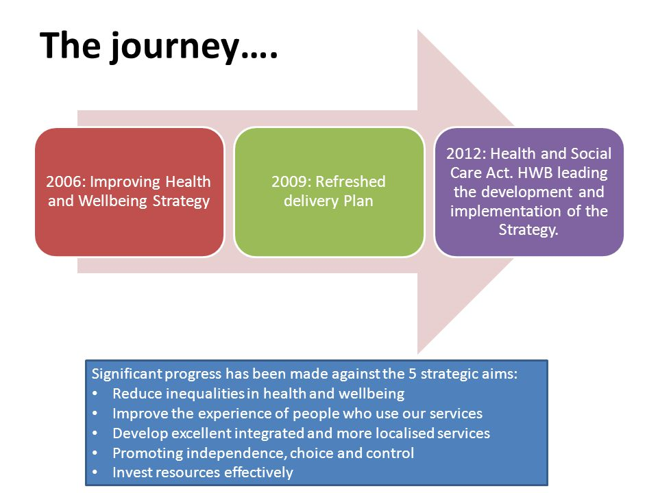 The journey…. 2006: Improving Health and Wellbeing Strategy 2009: Refreshed delivery Plan 2012: Health and Social Care Act. HWB leading the developmen