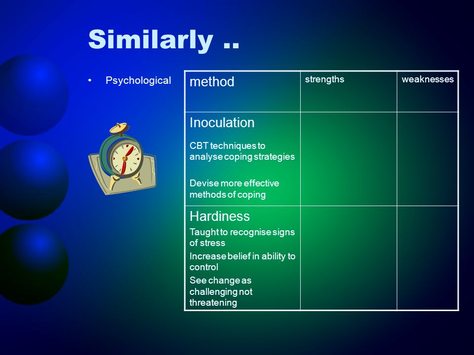 Similarly.. Psychological method strengthsweaknesses Inoculation CBT techniques to analyse coping strategies Devise more effective methods of coping H