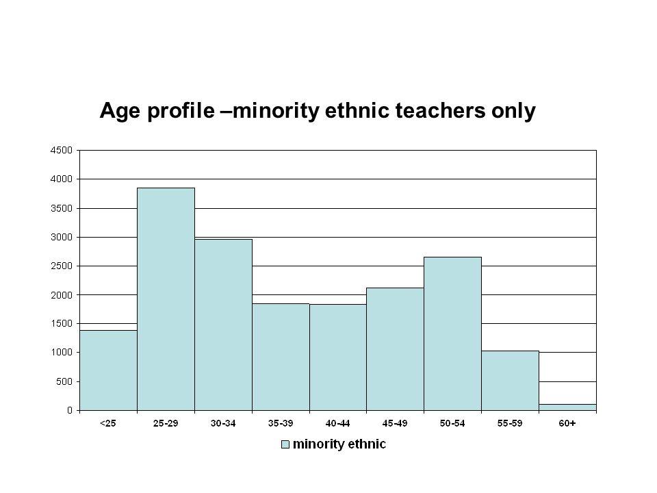 Age profile –minority ethnic teachers only