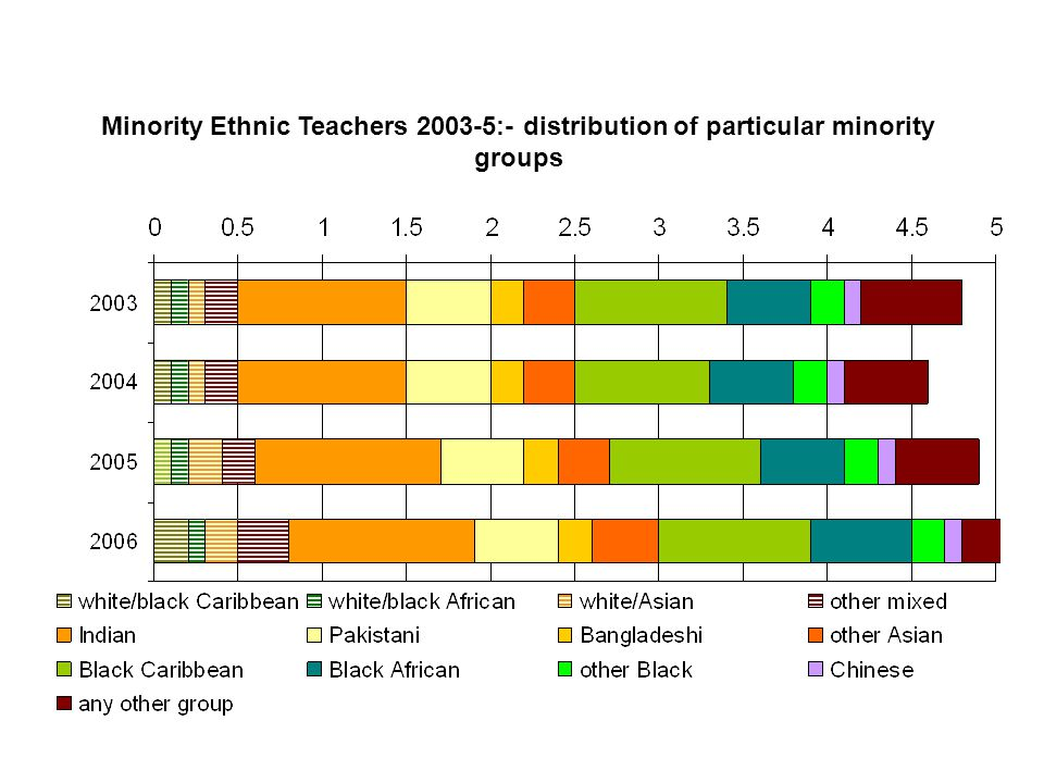 Minority Ethnic Teachers 2003-5:- distribution of particular minority groups