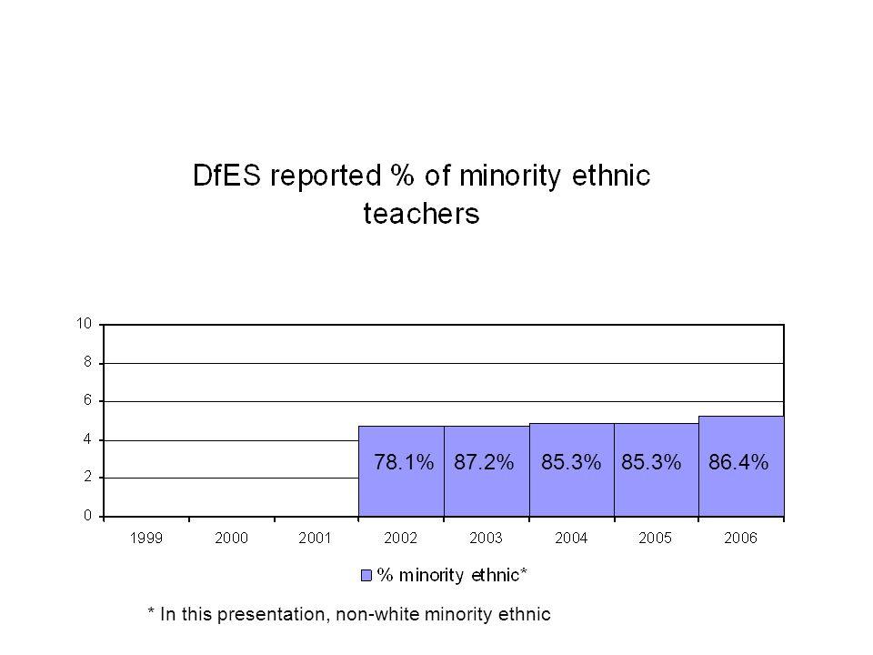 76%77% 80% Gender ratios, different ethnic groups, 2001 Asian teachers White teachersBlack teachers