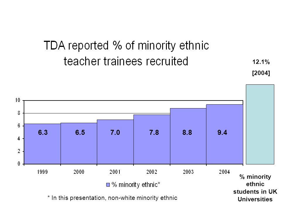 Age/sex pyramids, different ethnic groups, 2001 Asian teachers White teachers Black teachers