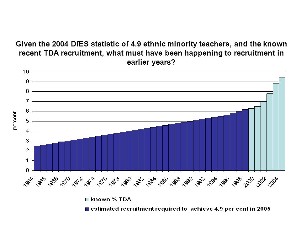 Teachers of 2001: when did they qualify, by gender and ethnic group White teachersBlack teachersAsian teachers