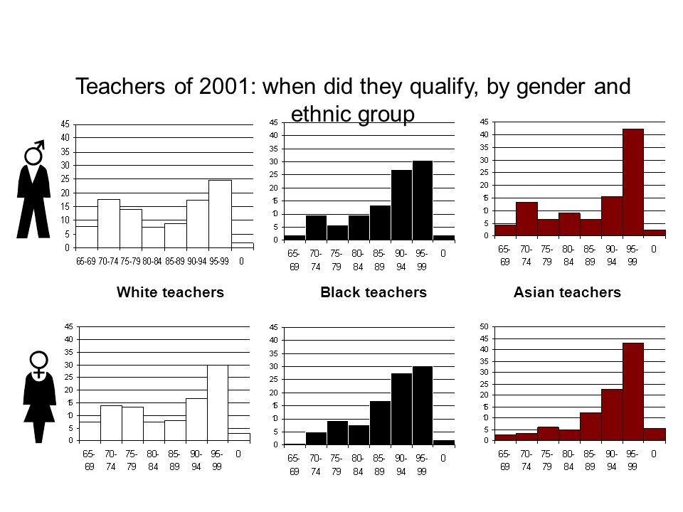 Teachers of 2001: when did they qualify, by gender and ethnic group White teachersBlack teachersAsian teachers