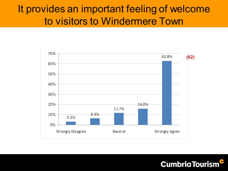 It provides an important feeling of welcome to visitors to Windermere Town (62)