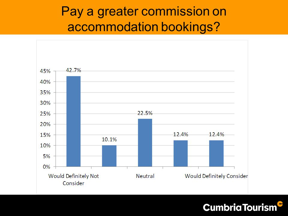 Pay a greater commission on accommodation bookings?