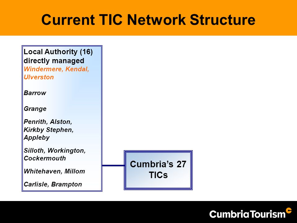 Current TIC Network Structure Cumbria's 27 TICs Local Authority (16) directly managed Windermere, Kendal, Ulverston Barrow Grange Penrith, Alston, Kir