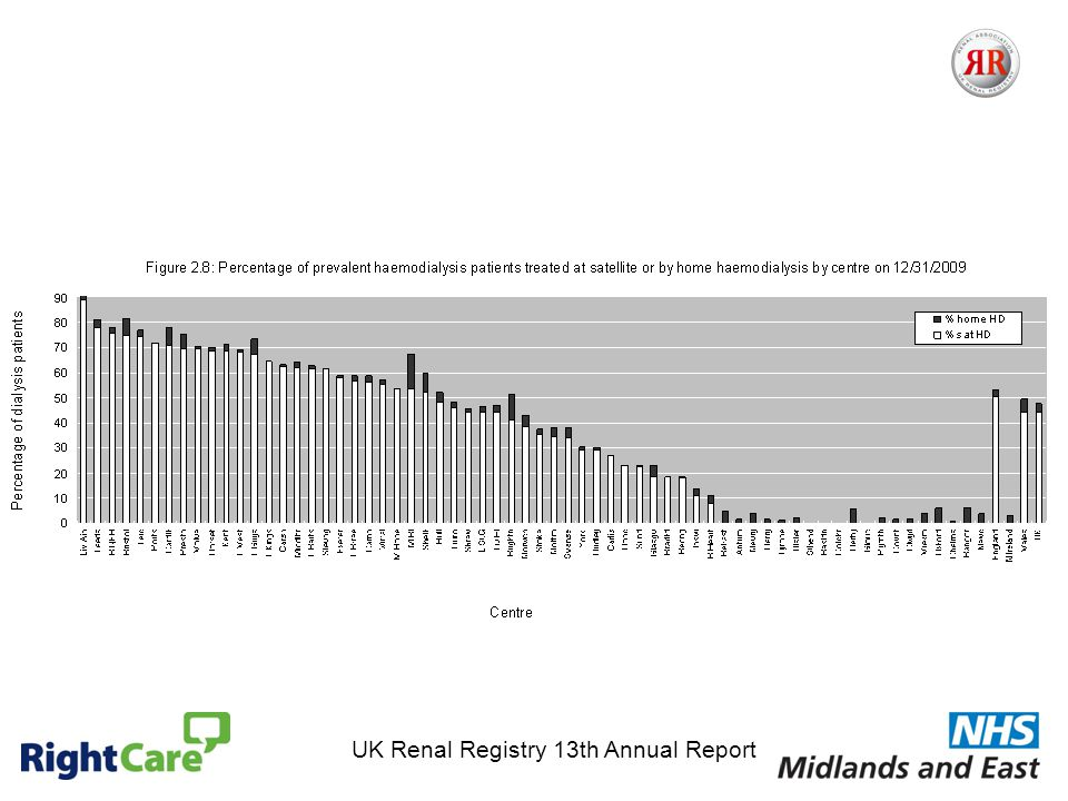 UK Renal Registry 13th Annual Report