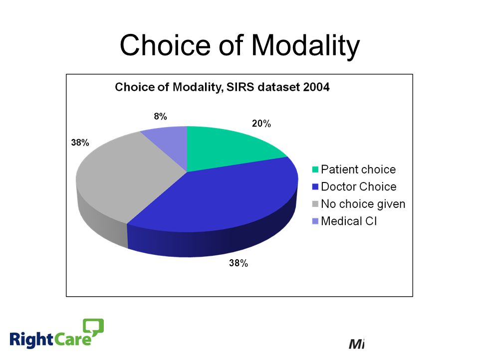 Choice of Modality 38% 20%