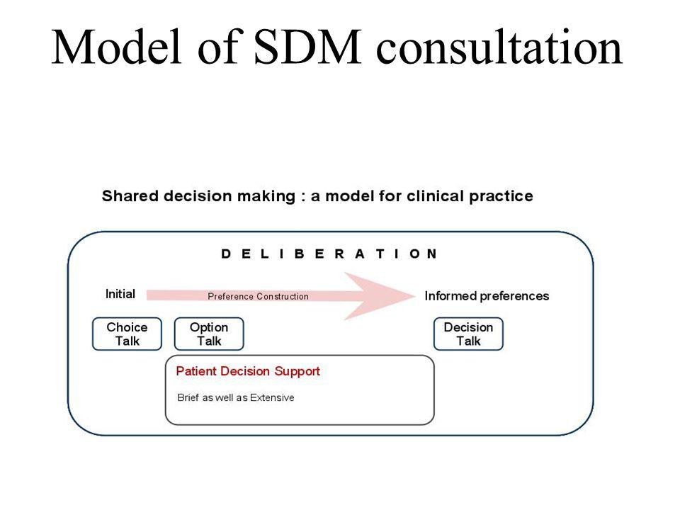 Model of SDM consultation