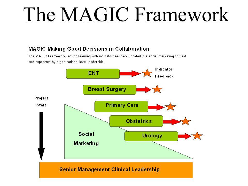 The MAGIC Framework