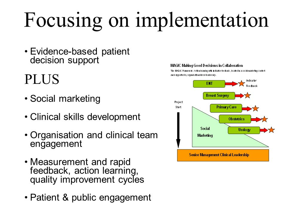 Focusing on implementation Evidence-based patient decision support PLUS Social marketing Clinical skills development Organisation and clinical team engagement Measurement and rapid feedback, action learning, quality improvement cycles Patient & public engagement