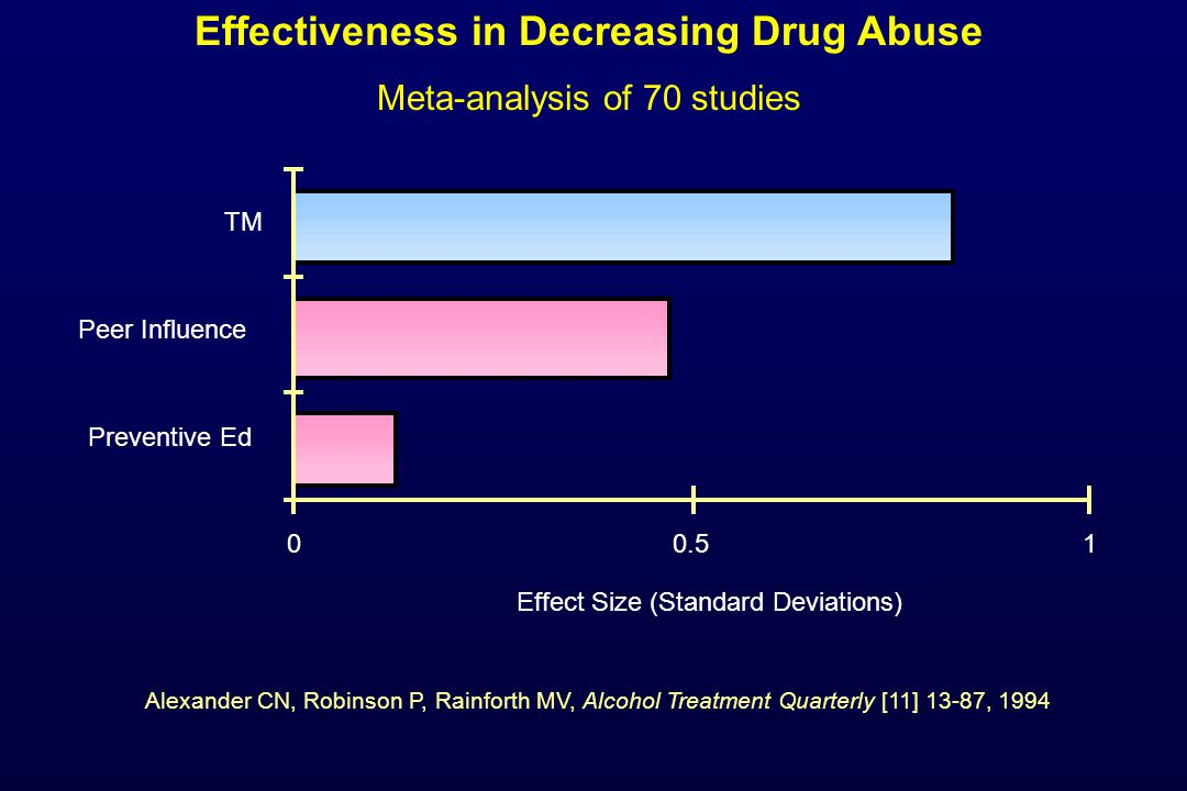 Effectiveness in Decreasing Drug Abuse Meta-analysis of 70 studies 00.51 Preventive Ed Peer Influence TM Effect Size (Standard Deviations) Alexander C