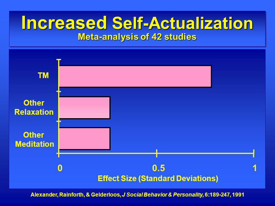 Alexander, Rainforth, & Gelderloos, J Social Behavior & Personality, 6:189-247, 1991 00.51 Other Meditation Other Relaxation TM Effect Size (Standard