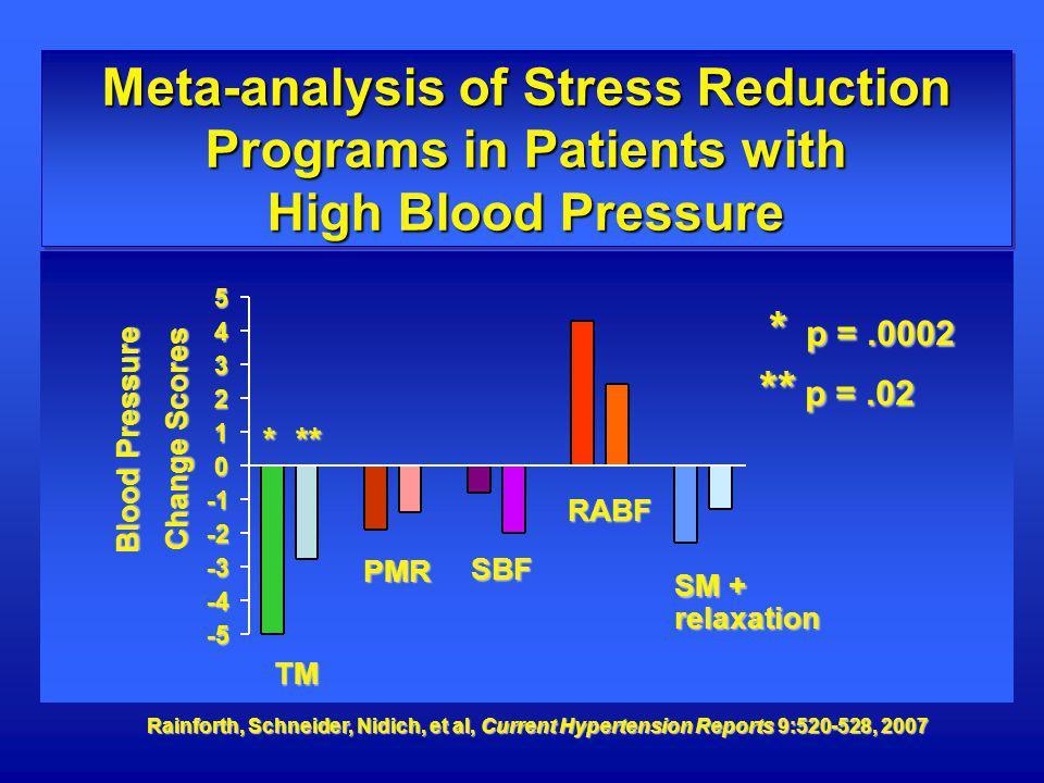 Rainforth, Schneider, Nidich, et al, Current Hypertension Reports 9:520-528, 2007 * p =.0002 * p =.0002 ** p =.02 Meta-analysis of Stress Reduction Pr