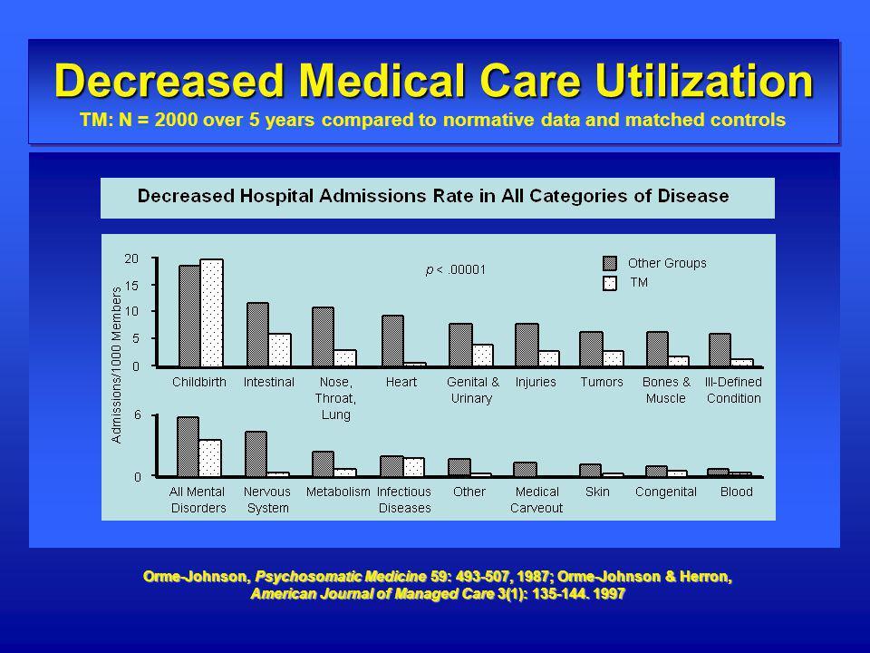 Orme-Johnson, Psychosomatic Medicine 59: 493-507, 1987; Orme-Johnson & Herron, American Journal of Managed Care 3(1): 135-144. 1997 Decreased Medical