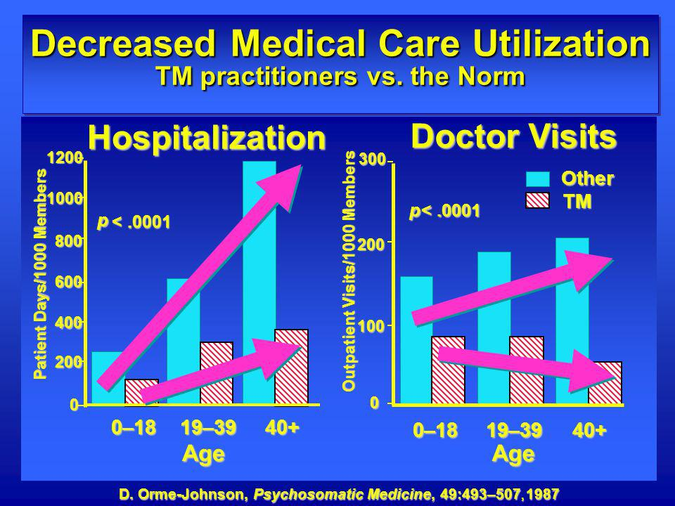 Other TM Age Doctor Visits Outpatient Visits/1000 Members 0–1819–3940+ 0 100 200 300 p <.0001 <.0001 Hospitalization 0 200 400 600 800 10001200Age 0–1