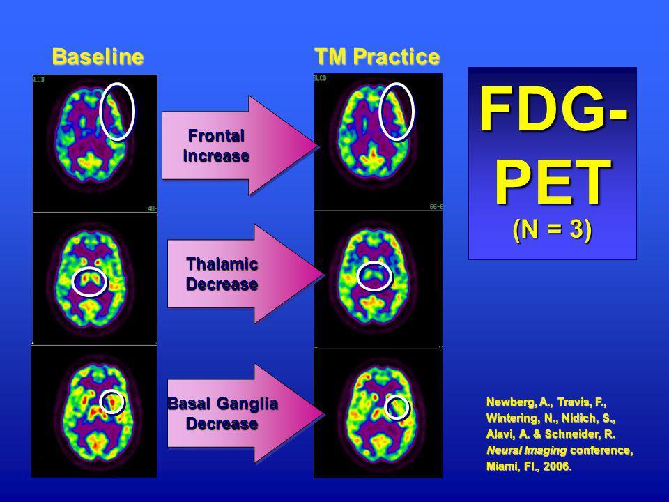 Baseline TM Practice FDG- PET (N = 3) Newberg, A., Travis, F., Wintering, N., Nidich, S., Alavi, A. & Schneider, R. Neural Imaging conference, Miami,
