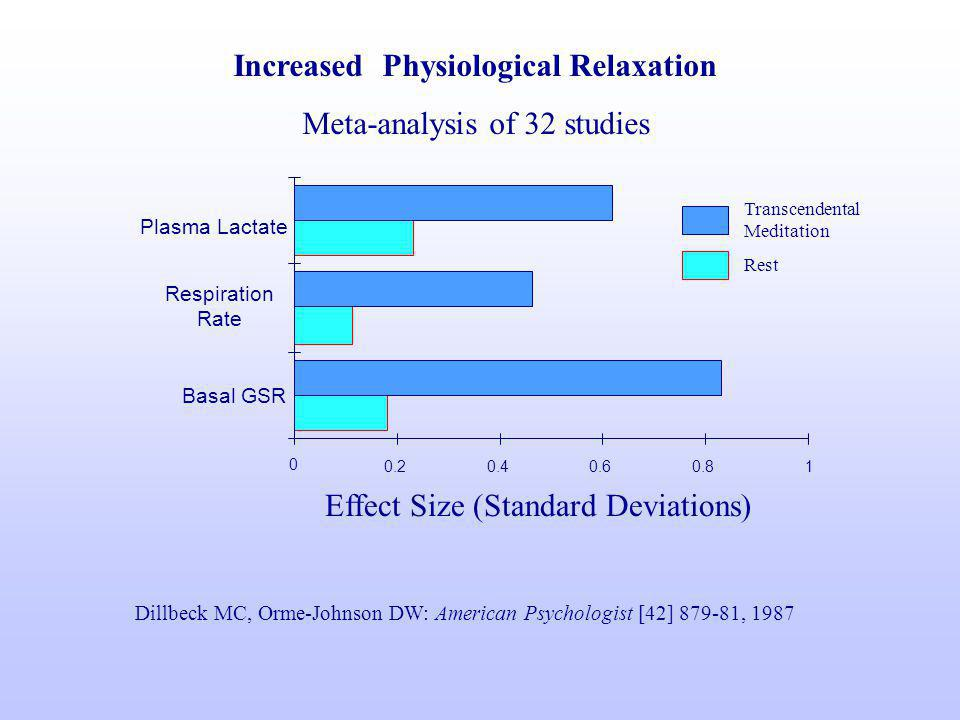 Increased Physiological Relaxation Meta-analysis of 32 studies Effect Size (Standard Deviations) Dillbeck MC, Orme-Johnson DW: American Psychologist [42] 879-81, 1987 0 0.20.40.60.81 Basal GSR Respiration Rate Plasma Lactate Transcendental Meditation Rest