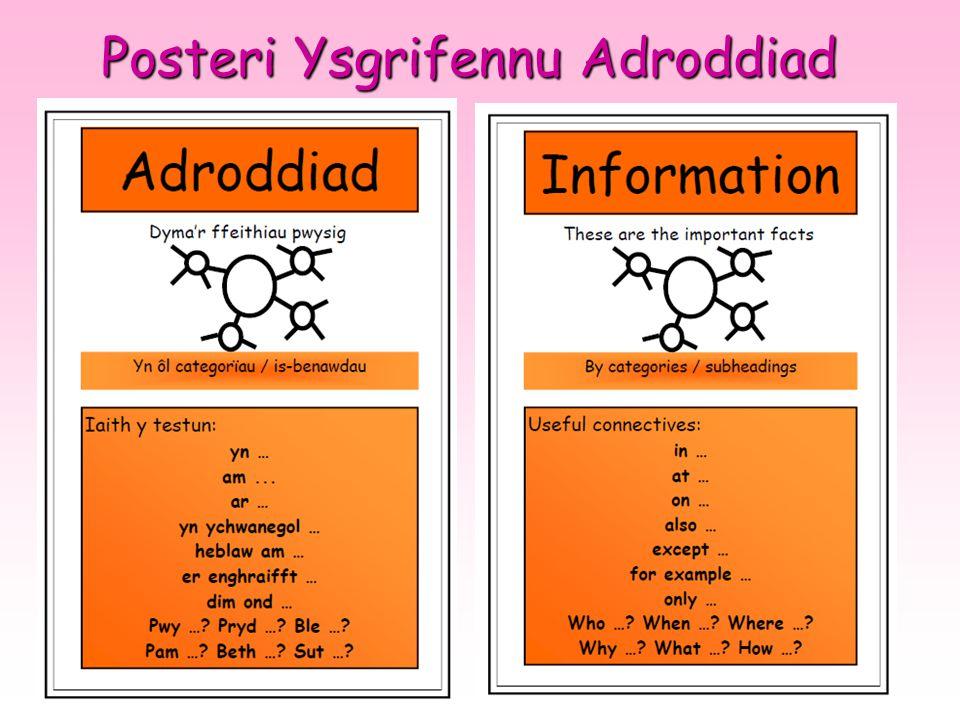 Posteri Ysgrifennu Adroddiad