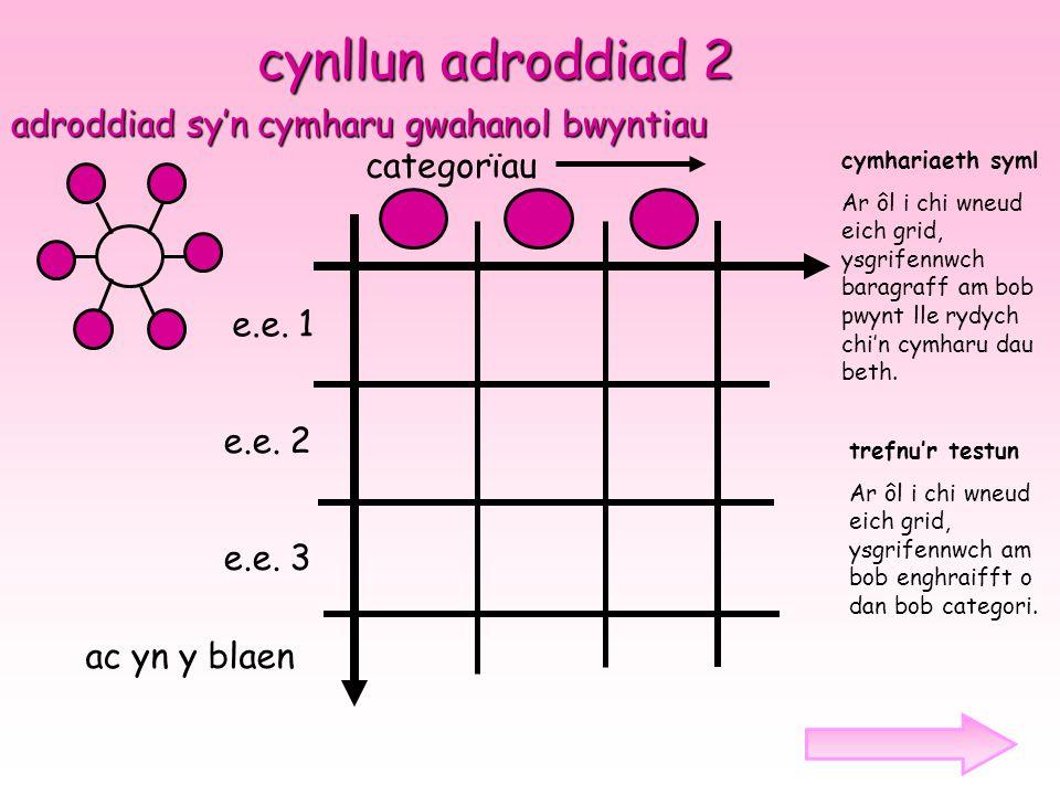 cynllun adroddiad 2 adroddiad sy'n cymharu gwahanol bwyntiau e.e. 1 e.e. 2 e.e. 3 categorϊau cymhariaeth syml Ar ôl i chi wneud eich grid, ysgrifennwc