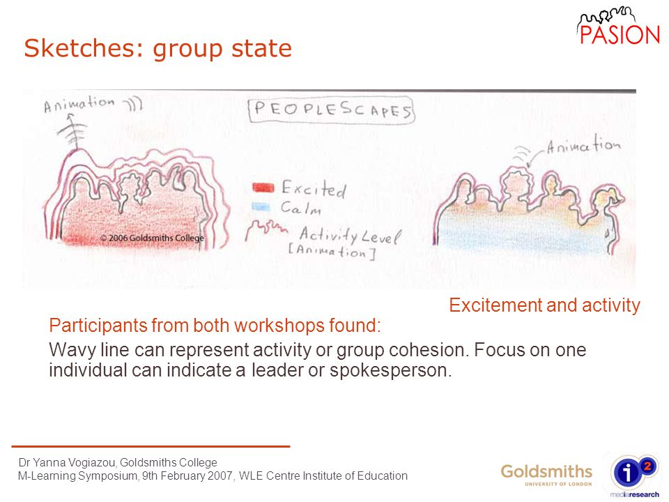 Dr Yanna Vogiazou, Goldsmiths College M-Learning Symposium, 9th February 2007, WLE Centre Institute of Education Sketches: group state Participants from both workshops found: Wavy line can represent activity or group cohesion.