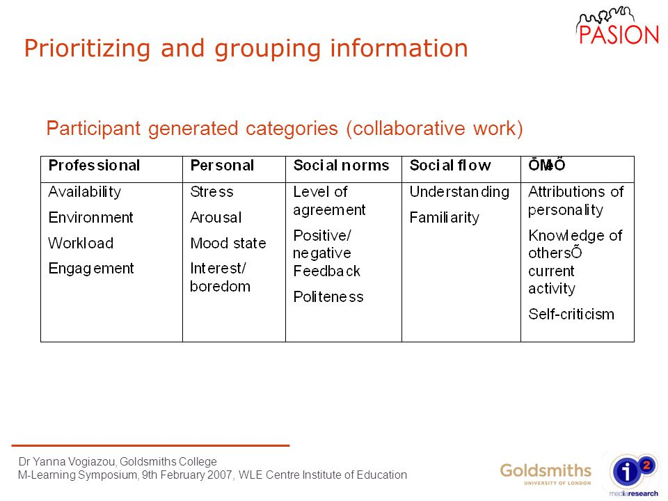 Dr Yanna Vogiazou, Goldsmiths College M-Learning Symposium, 9th February 2007, WLE Centre Institute of Education Prioritizing and grouping information Participant generated categories (collaborative work)