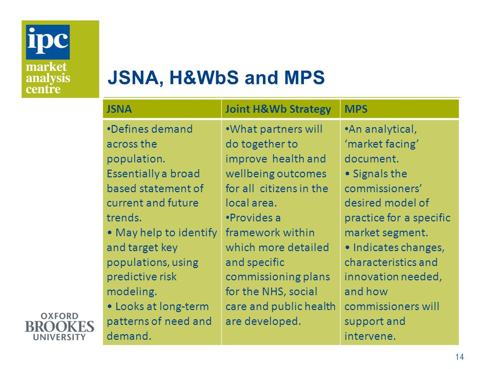 JSNA, H&WbS and MPS JSNAJoint H&Wb StrategyMPS Defines demand across the population.