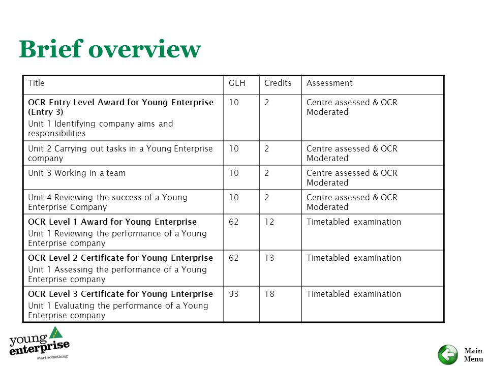 Main Menu Brief overview TitleGLHCreditsAssessment OCR Entry Level Award for Young Enterprise (Entry 3) Unit 1 Identifying company aims and responsibilities 102Centre assessed & OCR Moderated Unit 2 Carrying out tasks in a Young Enterprise company 102Centre assessed & OCR Moderated Unit 3 Working in a team102Centre assessed & OCR Moderated Unit 4 Reviewing the success of a Young Enterprise Company 102Centre assessed & OCR Moderated OCR Level 1 Award for Young Enterprise Unit 1 Reviewing the performance of a Young Enterprise company 6212Timetabled examination OCR Level 2 Certificate for Young Enterprise Unit 1 Assessing the performance of a Young Enterprise company 6213Timetabled examination OCR Level 3 Certificate for Young Enterprise Unit 1 Evaluating the performance of a Young Enterprise company 9318Timetabled examination