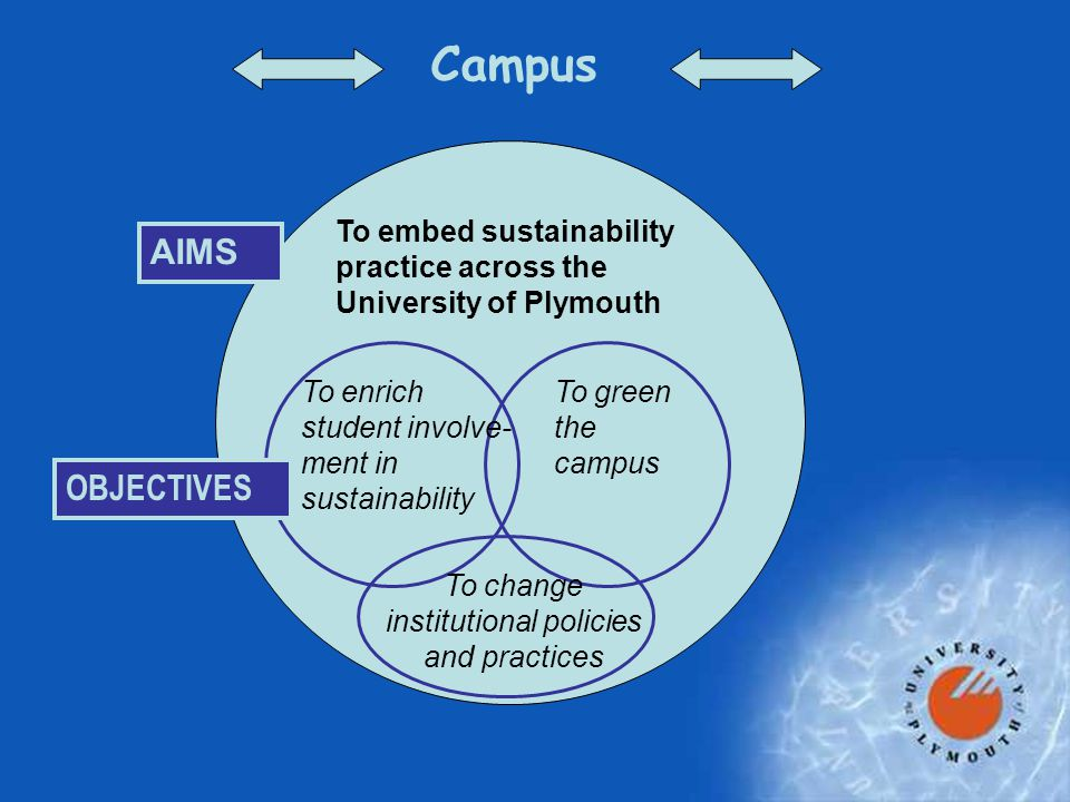 Campus AIMS To embed sustainability practice across the University of Plymouth To enrich student involve- ment in sustainability To green the campus To change institutional policies and practices OBJECTIVES