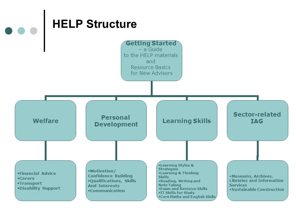 HELP Structure Getting Started – a Guide to the HELP materials and Resource Basics for New Advisors Welfare Financial Advice Carers Transport Disability Support Personal Development Motivation/ Confidence Building Qualifications, Skills And Interests Communication Learning Skills Learning Styles & Strategies Learning & Thinking Skills Reading, Writing and Note Taking Exam and Revision Skills IT Skills for Study Core Maths and English Skills Sector-related IAG Museums, Archives, Libraries and Information Services Sustainable Construction