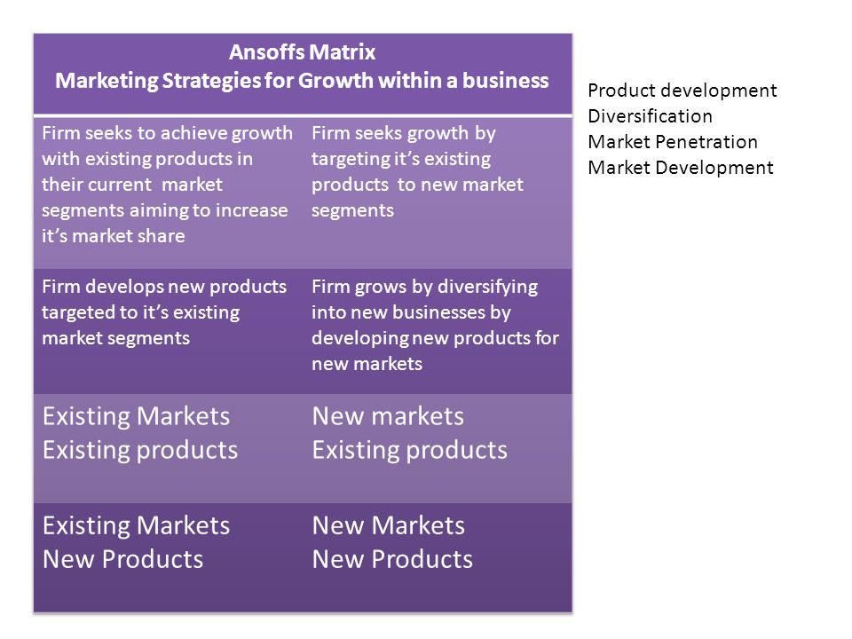Product development Diversification Market Penetration Market Development