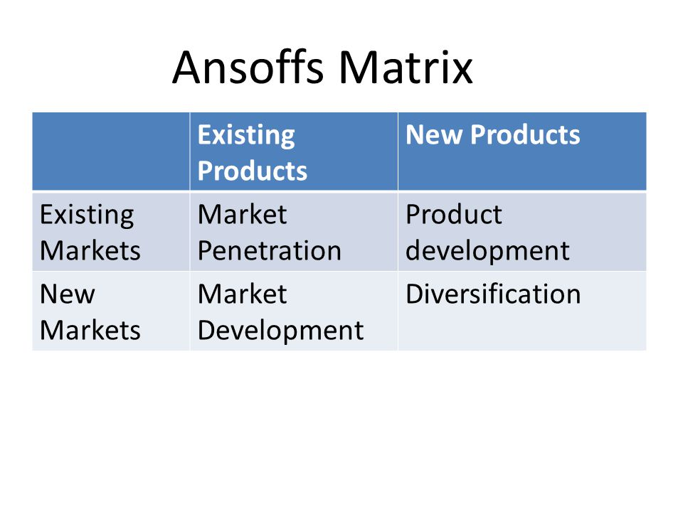 Existing Products New Products Existing Markets Market Penetration Product development New Markets Market Development Diversification Ansoffs Matrix