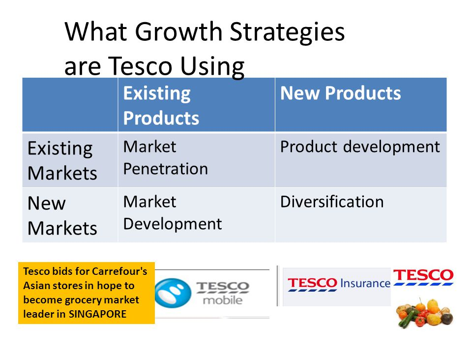 Existing Products New Products Existing Markets Market Penetration Product development New Markets Market Development Diversification What Growth Strategies are Tesco Using Tesco bids for Carrefour s Asian stores in hope to become grocery market leader in SINGAPORE