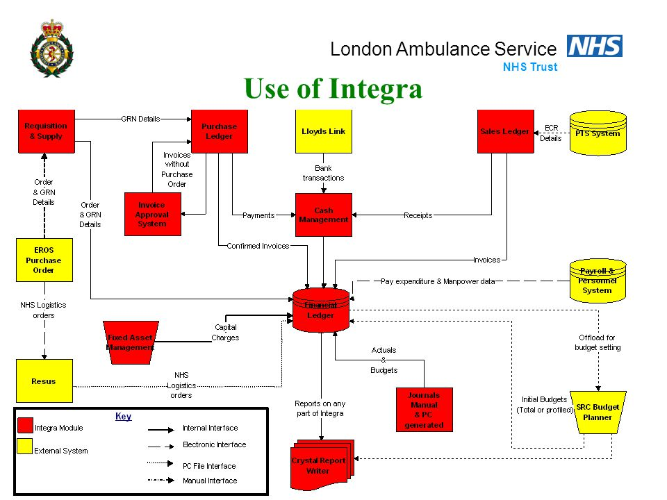 London Ambulance Service NHS Trust Next Steps Cost centre files Purchase Orders Sales Ledger