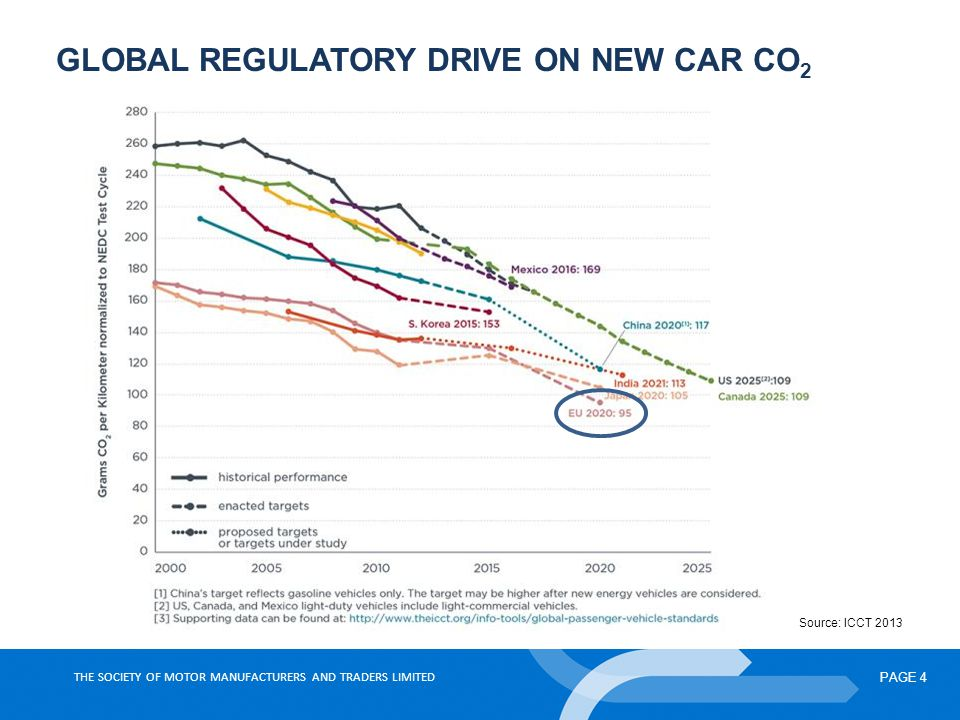 THE SOCIETY OF MOTOR MANUFACTURERS AND TRADERS LIMITED PAGE 4 GLOBAL REGULATORY DRIVE ON NEW CAR CO 2 Source: ICCT 2013