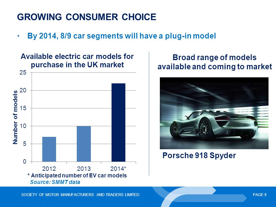 SOCIETY OF MOTOR MANUFACTURERS AND TRADERS LIMITEDPAGE 8 By 2014, 8/9 car segments will have a plug-in model GROWING CONSUMER CHOICE Broad range of mo