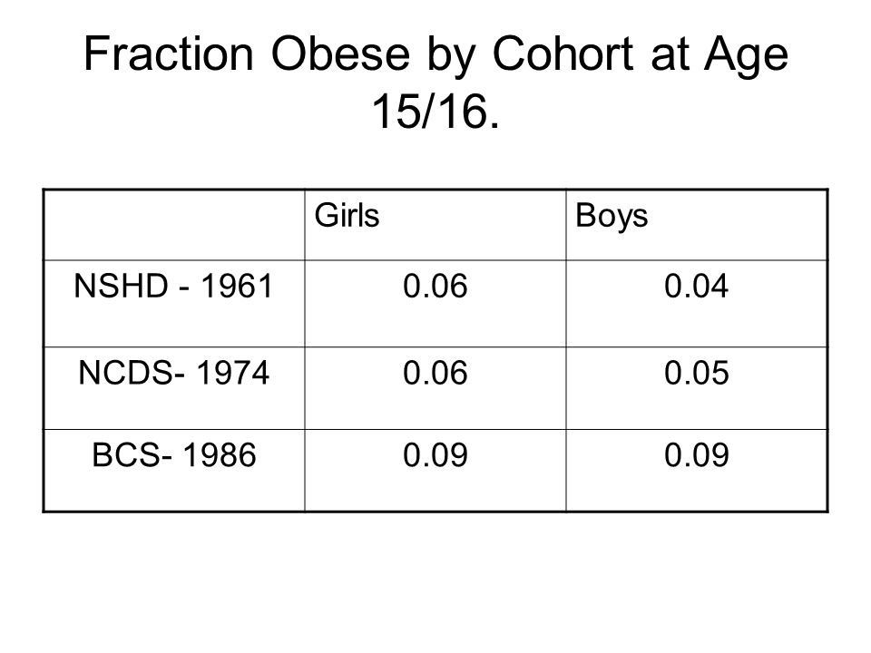 Fraction Obese by Cohort at Age 15/16.