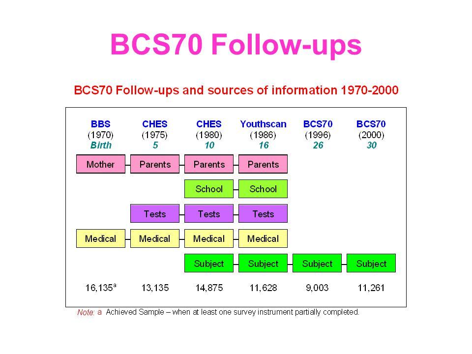 BCS70 Follow-ups