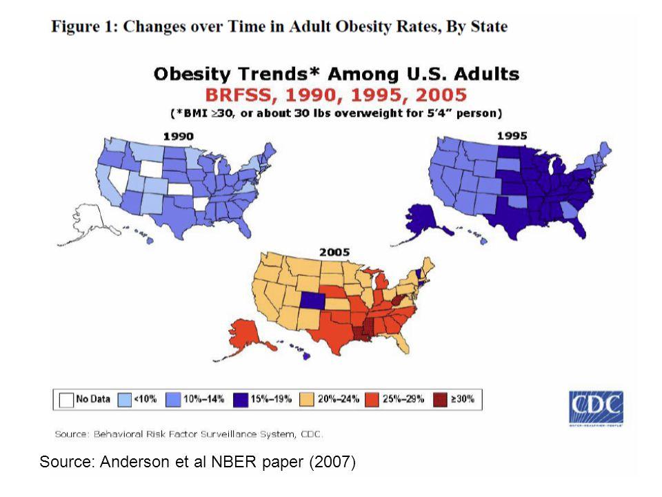 Source: Anderson et al NBER paper (2007)