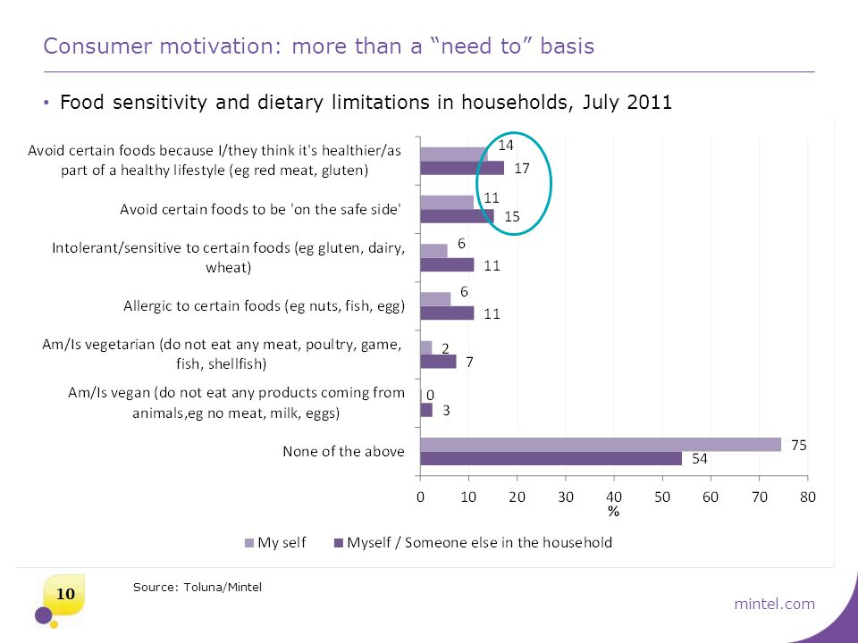 """mintel.com Consumer motivation: more than a """"need to"""" basis Food sensitivity and dietary limitations in households, July 2011 10 Source: Toluna/Mintel"""