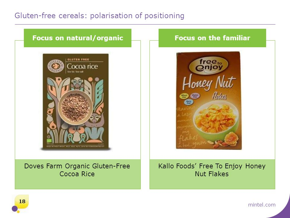 mintel.com Gluten-free cereals: polarisation of positioning Focus on natural/organicFocus on the familiar Kallo Foods' Free To Enjoy Honey Nut Flakes Doves Farm Organic Gluten-Free Cocoa Rice 18