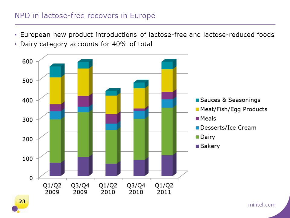 mintel.com NPD in lactose-free recovers in Europe European new product introductions of lactose-free and lactose-reduced foods Dairy category accounts for 40% of total 23
