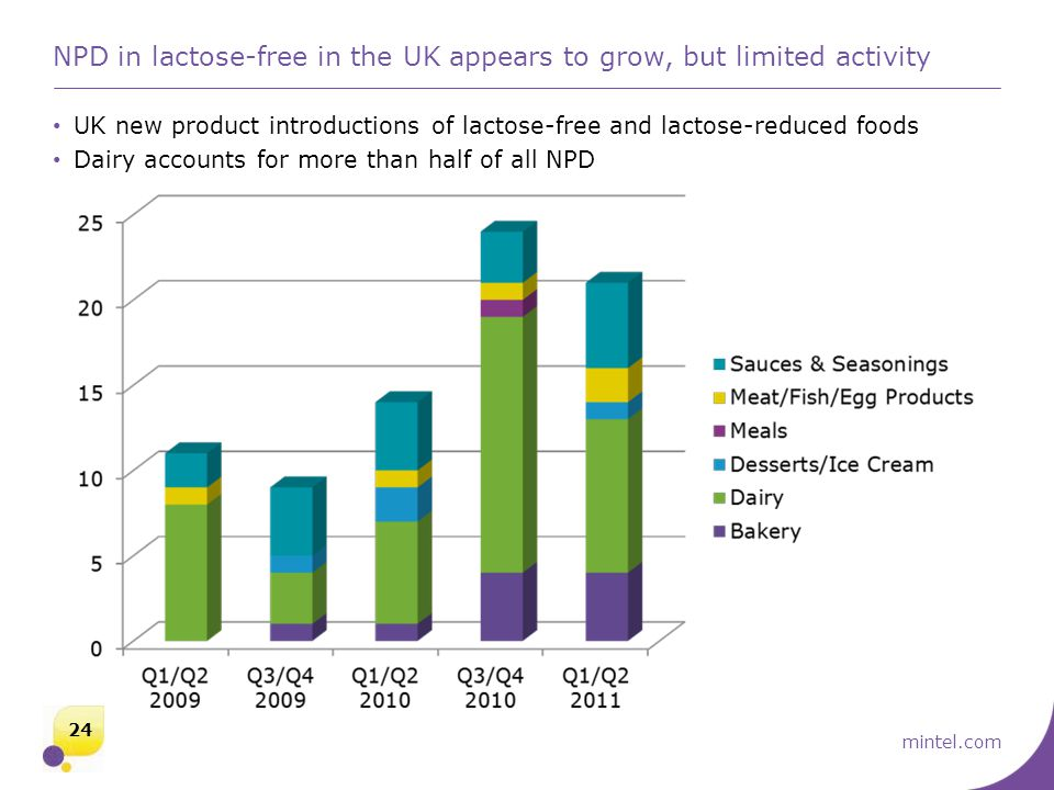 mintel.com NPD in lactose-free in the UK appears to grow, but limited activity UK new product introductions of lactose-free and lactose-reduced foods