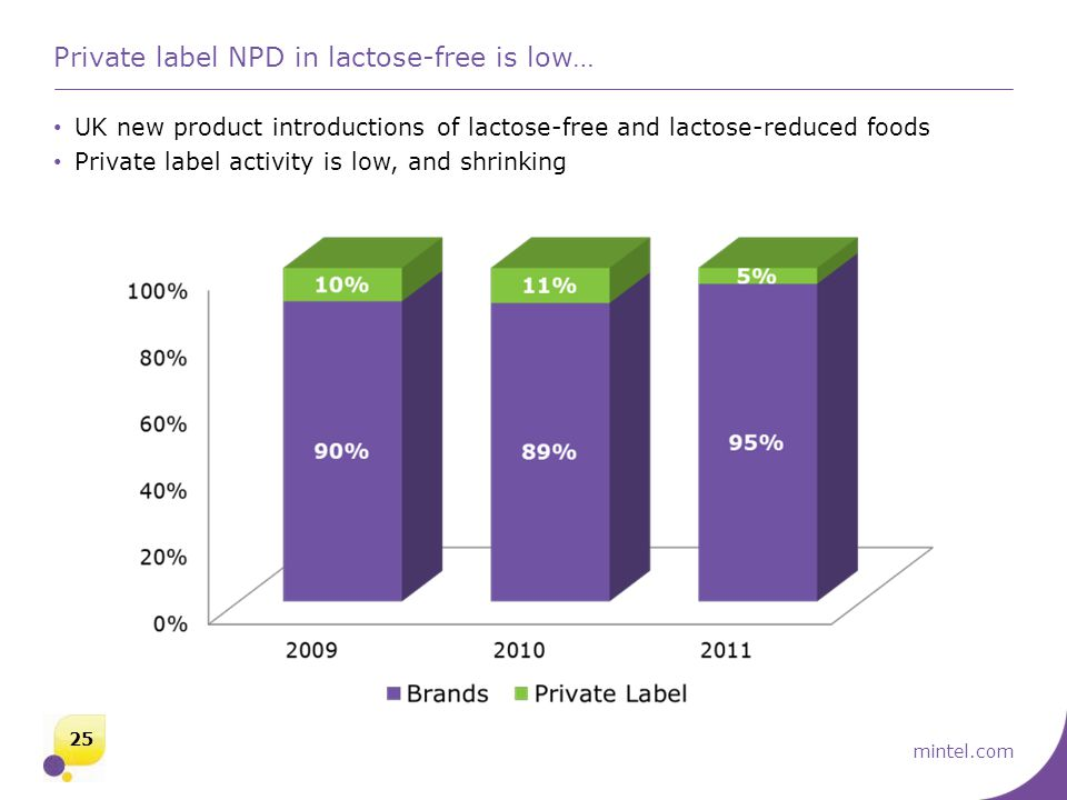 mintel.com Private label NPD in lactose-free is low… UK new product introductions of lactose-free and lactose-reduced foods Private label activity is low, and shrinking 25