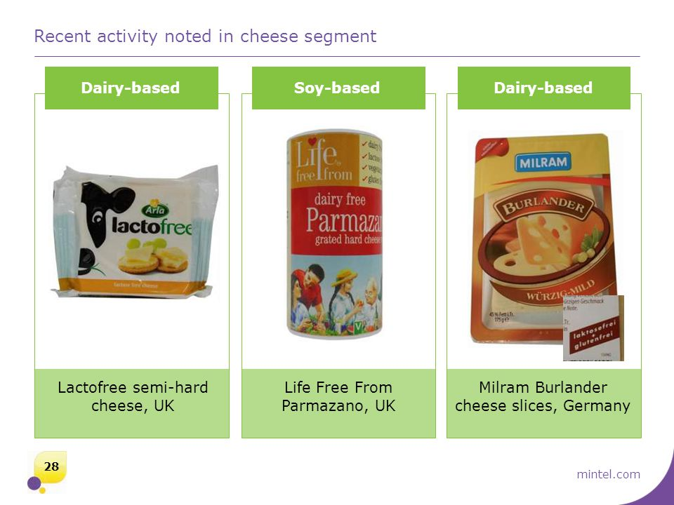 mintel.com Recent activity noted in cheese segment Dairy-basedSoy-basedDairy-based Lactofree semi-hard cheese, UK Life Free From Parmazano, UK Milram Burlander cheese slices, Germany 28
